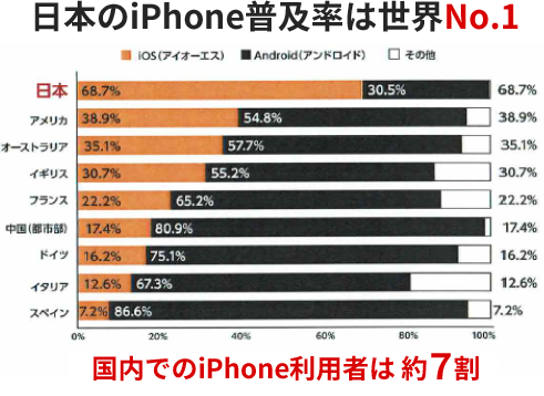 日本のiPhone普及率は世界No.1 国内でのiPhone利用者は約7割