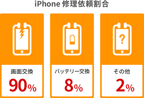 iPhone修理依頼割合 画面交換90% バッテリー交換8% その他2%